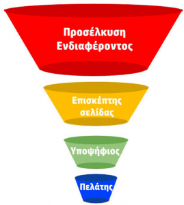 Internet marketing: the Sales funnel